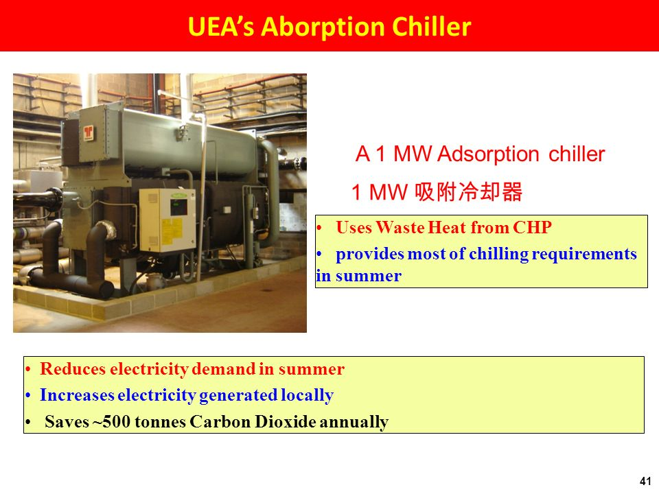 A 1 MW Adsorption chiller 1 MW Reduces electricity demand in summer Increases electricity generated locally Saves ~500 tonnes Carbon Dioxide annually Uses Waste Heat from CHP provides most of chilling requirements in summer 41 UEAs Aborption Chiller