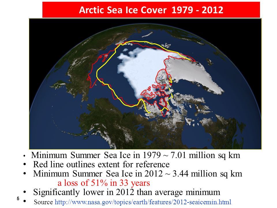 5 Arctic Sea Ice Cover 1979 - 2012 Minimum Summer Sea Ice in 1979 ~ 7.01 million sq km Red line outlines extent for reference Minimum Summer Sea Ice in 2012 ~ 3.44 million sq km a loss of 51% in 33 years Significantly lower in 2012 than average minimum Source http://www.nasa.gov/topics/earth/features/2012-seaicemin.html