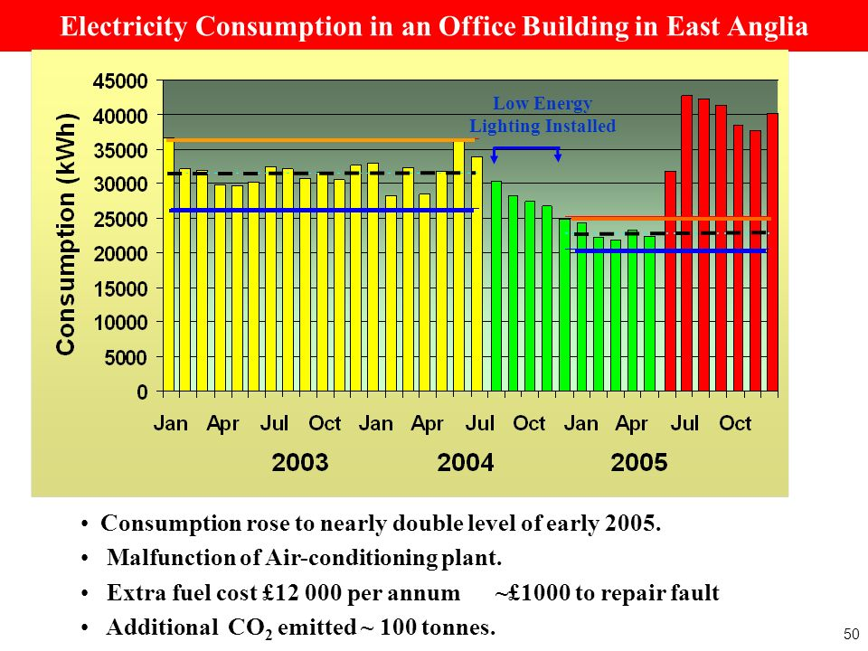Electricity Consumption in an Office Building in East Anglia Consumption rose to nearly double level of early 2005.
