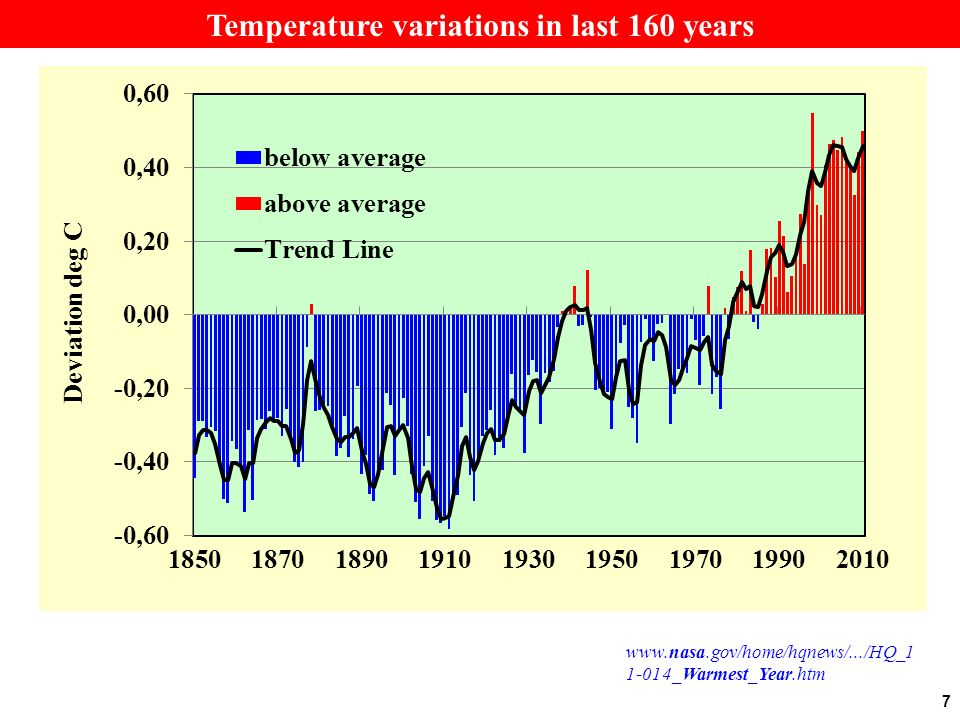 Temperature variations in last 160 years www.nasa.gov/home/hqnews/.../HQ_1 1-014_Warmest_Year.htm 7