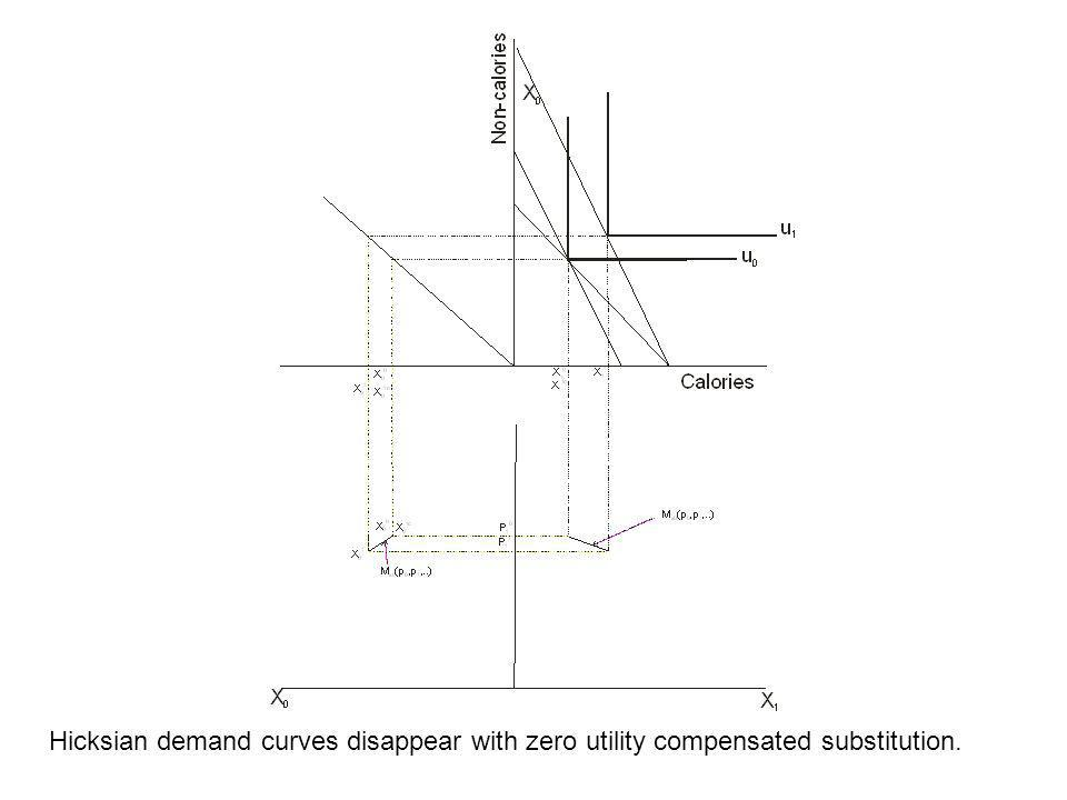 Hicksian demand curves disappear with zero utility compensated substitution.
