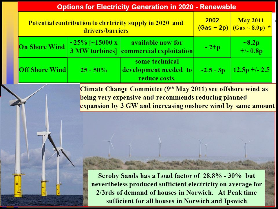 11 Options for Electricity Generation in Renewable ~8.2p +/- 0.8p Potential contribution to electricity supply in 2020 and drivers/barriers 2002 (Gas ~ 2p) May 2011 (Gas ~ 8.0p) * On Shore Wind ~25% [~15000 x 3 MW turbines] available now for commercial exploitation ~ 2+p Scroby Sands has a Load factor of 28.8% - 30% but nevertheless produced sufficient electricity on average for 2/3rds of demand of houses in Norwich.