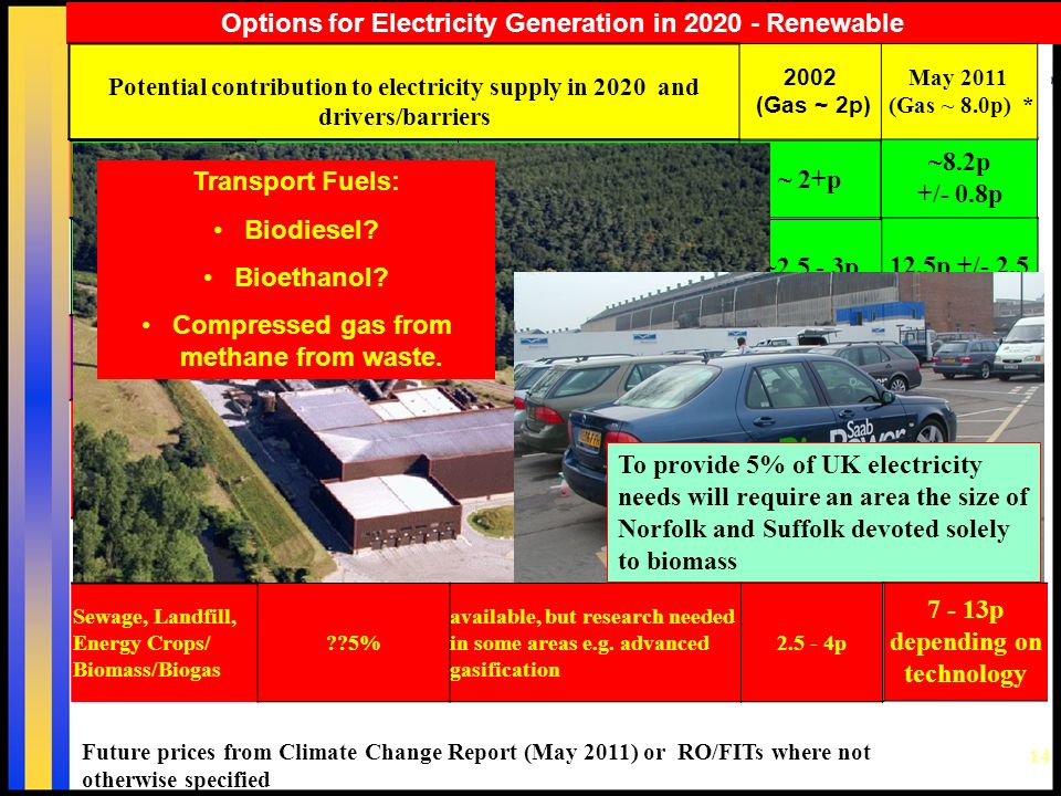 14 Options for Electricity Generation in Renewable ~8.2p +/- 0.8p Potential contribution to electricity supply in 2020 and drivers/barriers 2002 (Gas ~ 2p) May 2011 (Gas ~ 8.0p) * On Shore Wind ~25% [~15000 x 3 MW turbines] available now for commercial exploitation ~ 2+p Off Shore Wind % some technical development needed to reduce costs.