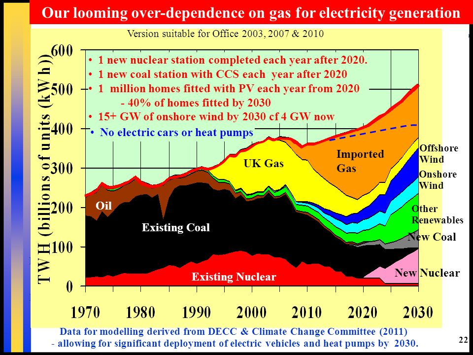 22 Our looming over-dependence on gas for electricity generation Data for modelling derived from DECC & Climate Change Committee (2011) - allowing for significant deployment of electric vehicles and heat pumps by 2030.