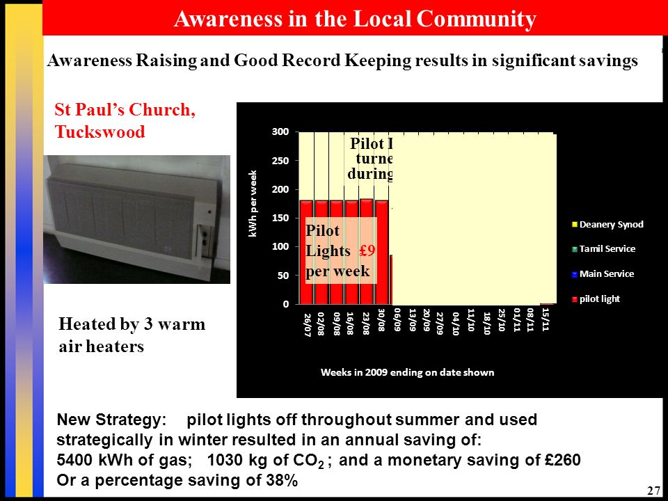 27 Pilot Lights £9 per week Pilot lights off Pilot Lights turned off during week Awareness in the Local Community Awareness Raising and Good Record Keeping results in significant savings St Pauls Church, Tuckswood Heated by 3 warm air heaters New Strategy: pilot lights off throughout summer and used strategically in winter resulted in an annual saving of: 5400 kWh of gas; 1030 kg of CO 2 ; and a monetary saving of £260 Or a percentage saving of 38%