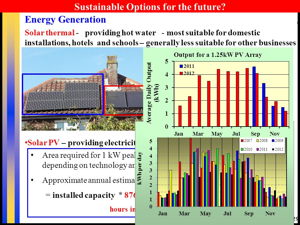 29 Sustainable Options for the future? Energy Generation Solar thermal - providing hot water - most suitable for domestic installations, hotels and sc