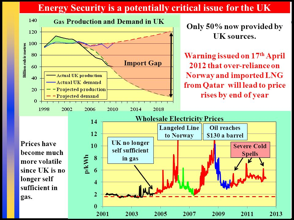 7 Import Gap Energy Security is a potentially critical issue for the UK Gas Production and Demand in UK Only 50% now provided by UK sources. Warning i