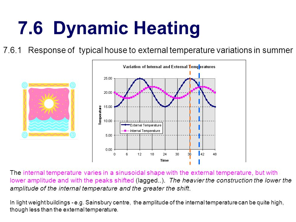 7.6 Dynamic Heating 7.6.1 Response of typical house to external temperature variations in summer The internal temperature varies in a sinusoidal shape