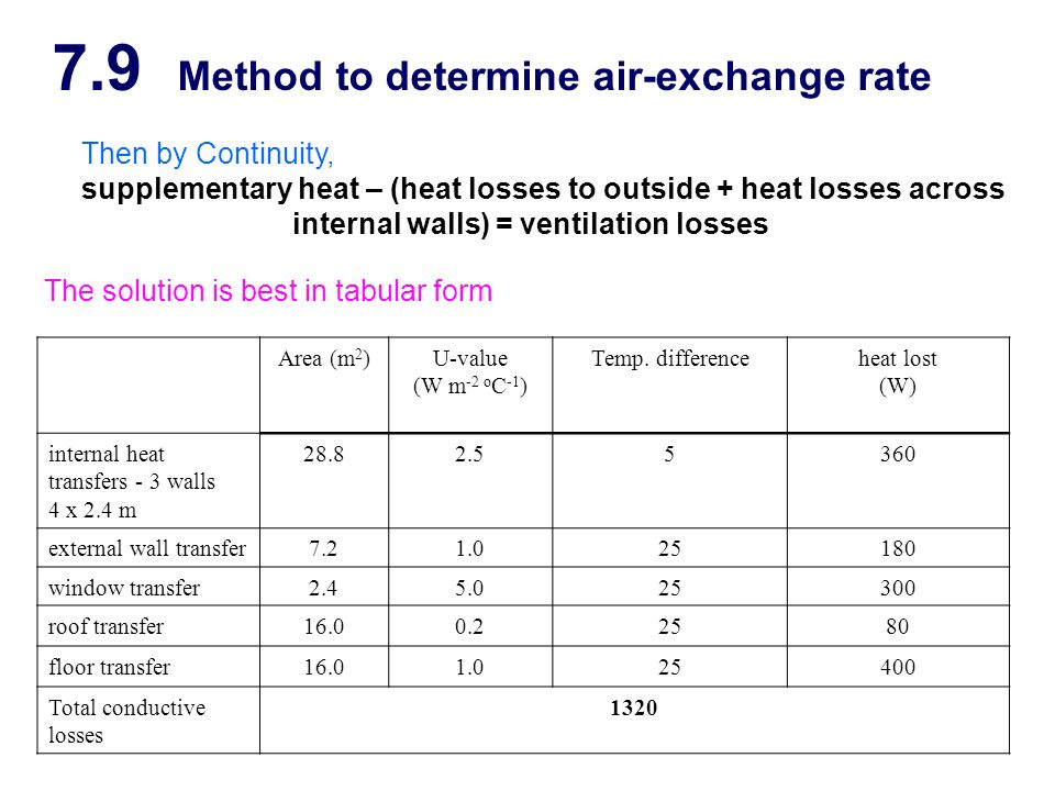 7.9 Method to determine air-exchange rate Then by Continuity, supplementary heat – (heat losses to outside + heat losses across internal walls) = vent