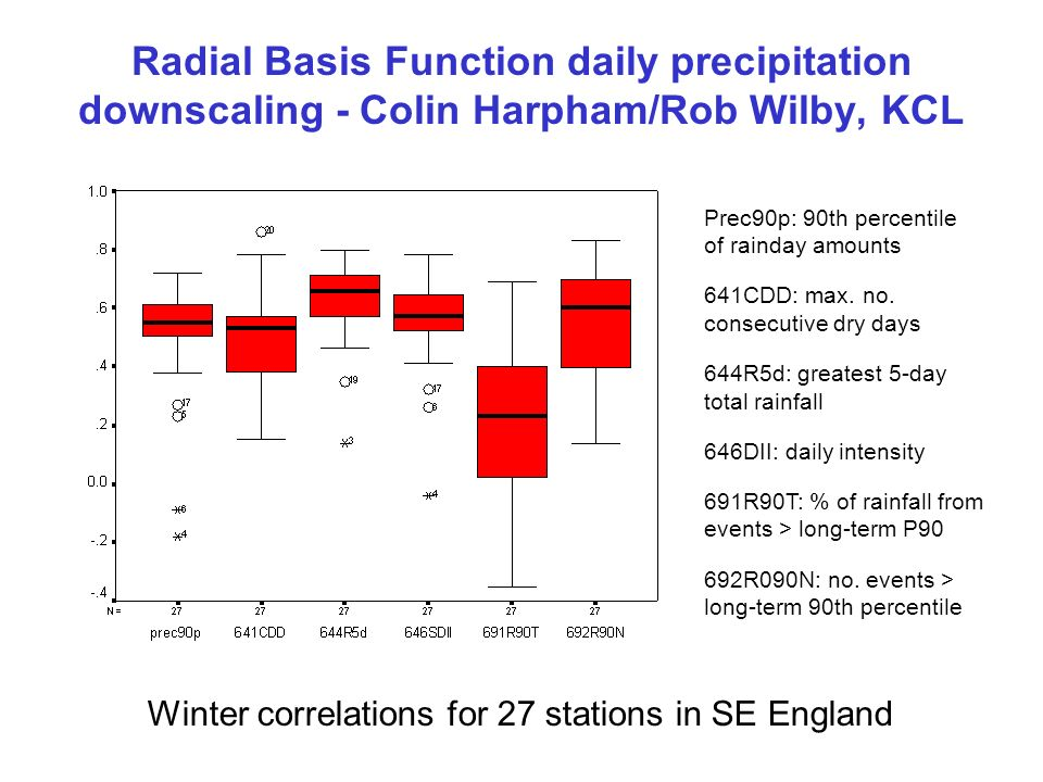 Radial Basis Function daily precipitation downscaling - Colin Harpham/Rob Wilby, KCL Winter correlations for 27 stations in SE England Prec90p: 90th percentile of rainday amounts 641CDD: max.