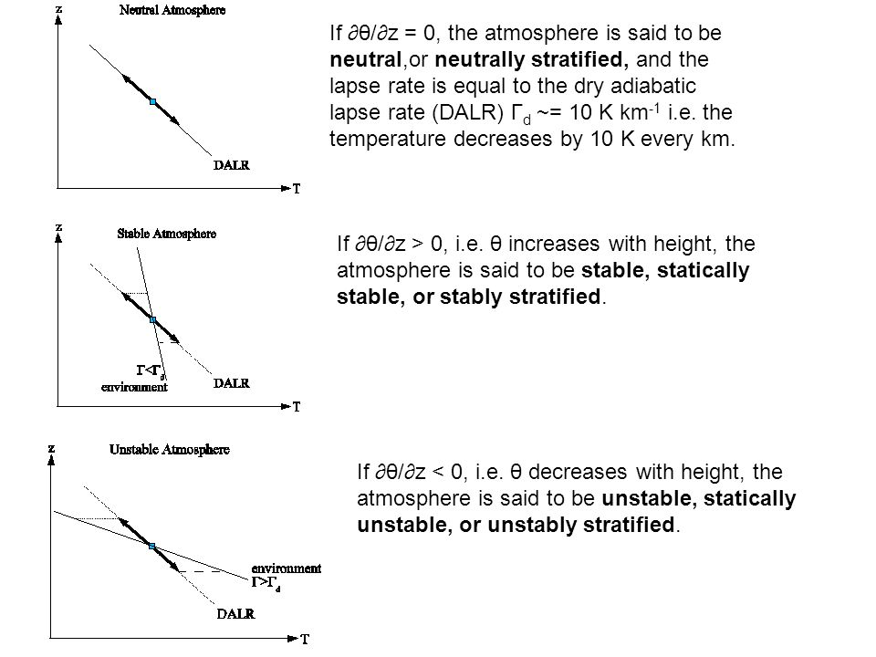 If θ/z = 0, the atmosphere is said to be neutral,or neutrally stratified, and the lapse rate is equal to the dry adiabatic lapse rate (DALR) Γ d ~= 10 K km -1 i.e.