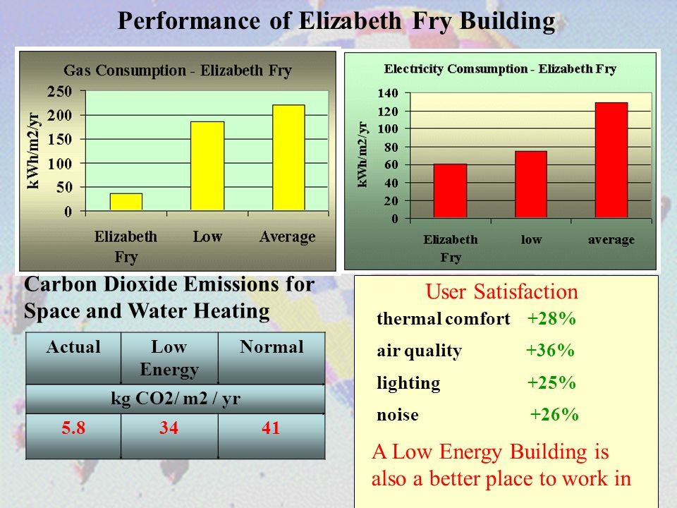 Performance of Elizabeth Fry Building thermal comfort +28% User Satisfaction noise +26% lighting +25% air quality +36% A Low Energy Building is also a better place to work in ActualLow Energy Normal kg CO2/ m2 / yr Carbon Dioxide Emissions for Space and Water Heating