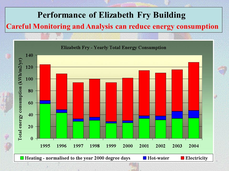 Performance of Elizabeth Fry Building Careful Monitoring and Analysis can reduce energy consumption