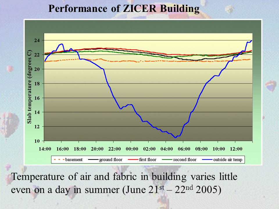 Temperature of air and fabric in building varies little even on a day in summer (June 21 st – 22 nd 2005) Performance of ZICER Building