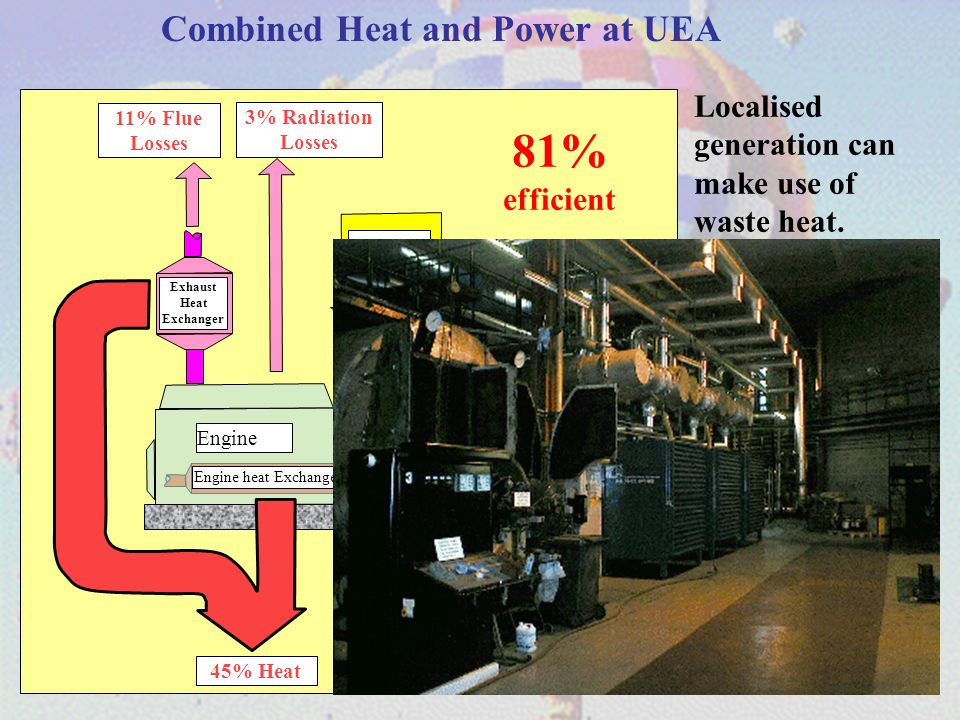 Engine Generator 36% Electricity 45% Heat GAS Engine heat Exchanger Exhaust Heat Exchanger 11% Flue Losses 3% Radiation Losses 81% efficient Combined Heat and Power at UEA Localised generation can make use of waste heat.