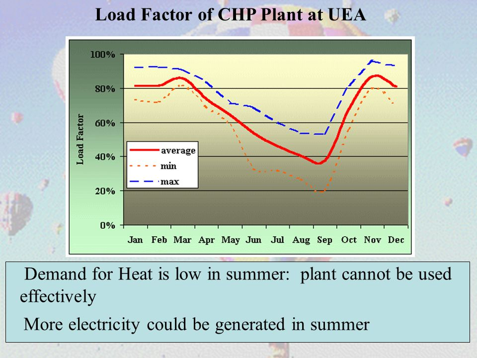 Load Factor of CHP Plant at UEA Demand for Heat is low in summer: plant cannot be used effectively More electricity could be generated in summer