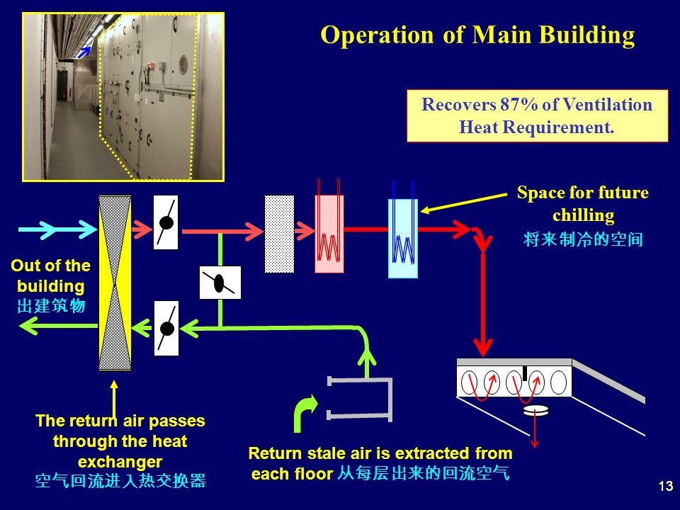 13 Operation of Main Building Recovers 87% of Ventilation Heat Requirement. Space for future chilling Out of the building Return stale air is extracte