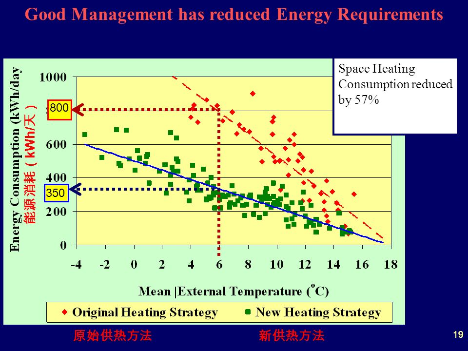 19 Good Management has reduced Energy Requirements 800 350 Space Heating Consumption reduced by 57% kWh/ 19