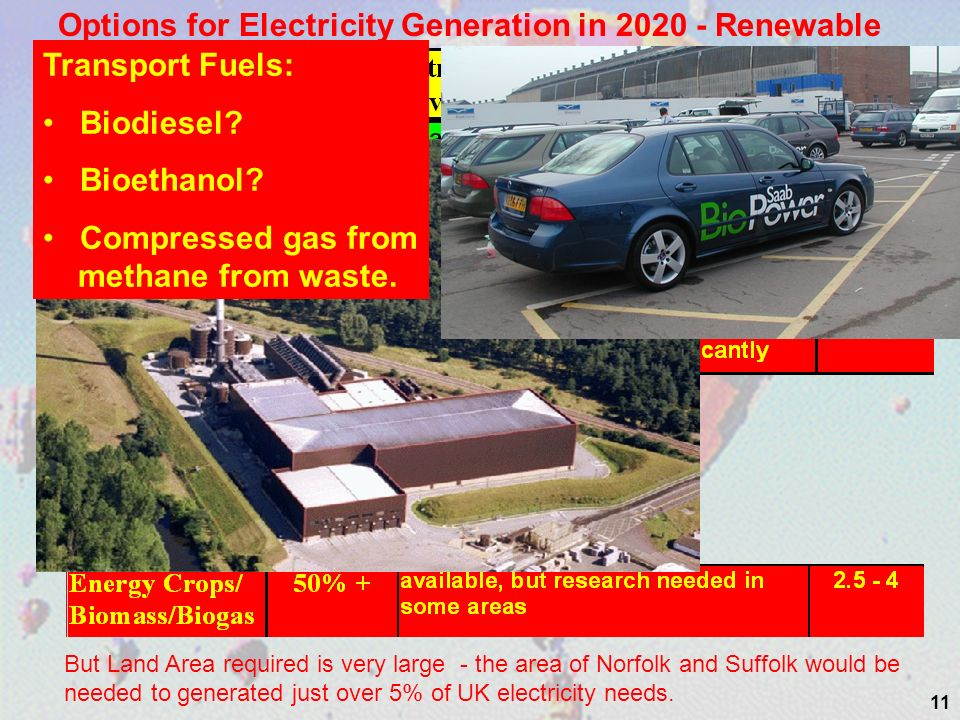 11 Options for Electricity Generation in 2020 - Renewable But Land Area required is very large - the area of Norfolk and Suffolk would be needed to ge