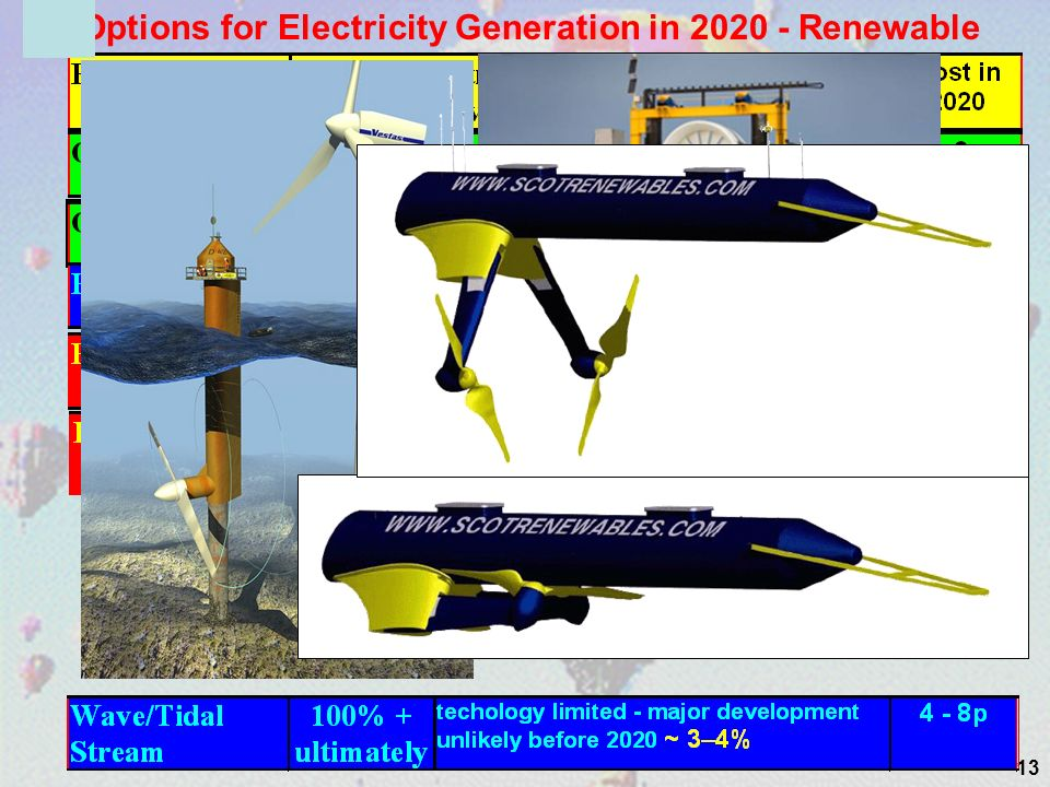 13 Options for Electricity Generation in 2020 - Renewable