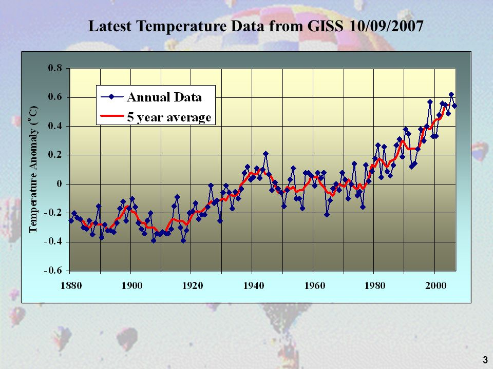3 Latest Temperature Data from GISS 10/09/2007