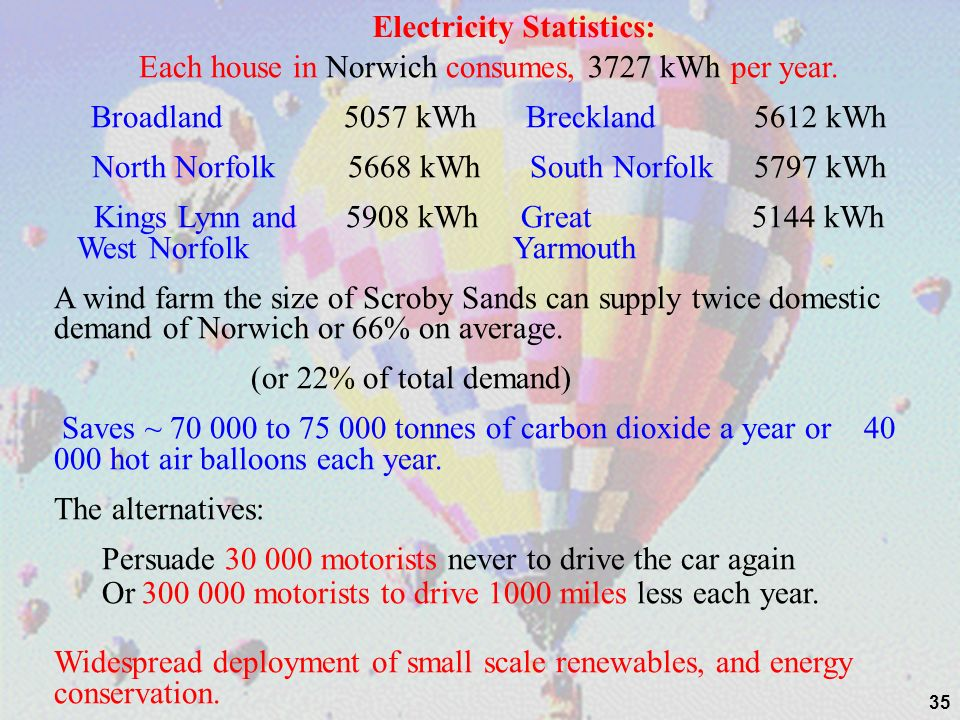 35 Electricity Statistics: Each house in Norwich consumes, 3727 kWh per year. Broadland 5057 kWh Breckland 5612 kWh North Norfolk 5668 kWh South Norfo