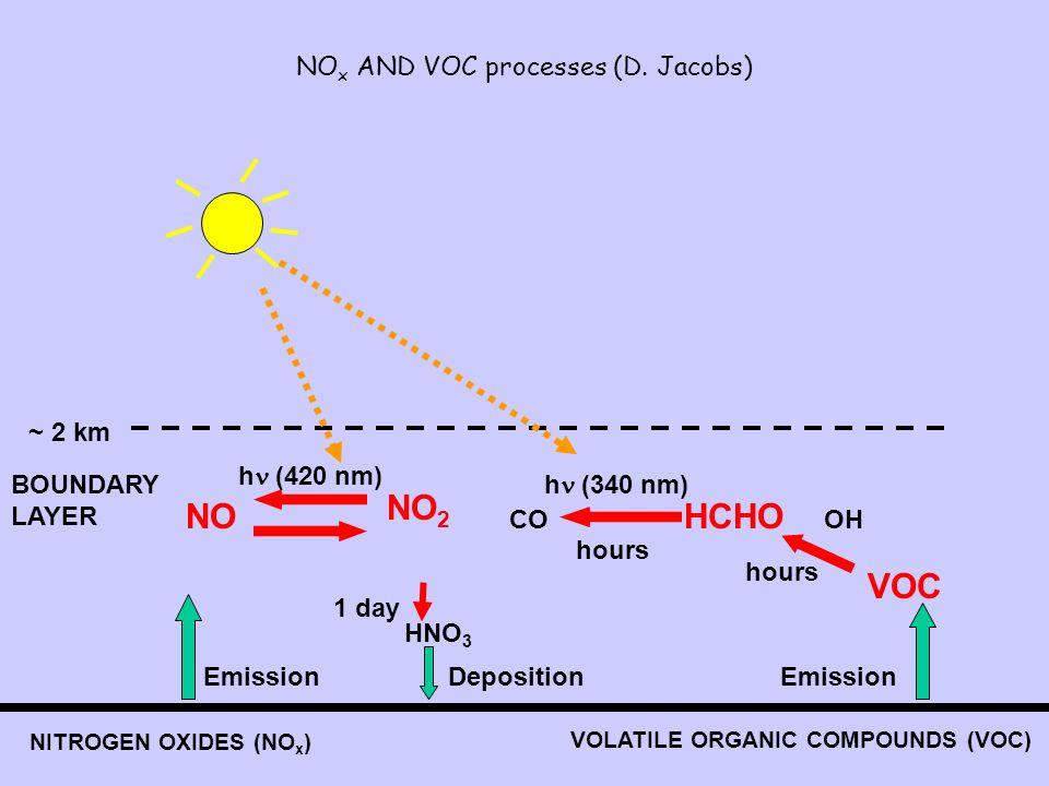 NO x AND VOC processes (D. Jacobs) Emission NO h (420 nm) NO 2 HNO 3 1 day NITROGEN OXIDES (NO x ) VOLATILE ORGANIC COMPOUNDS (VOC) Emission VOC OH HC
