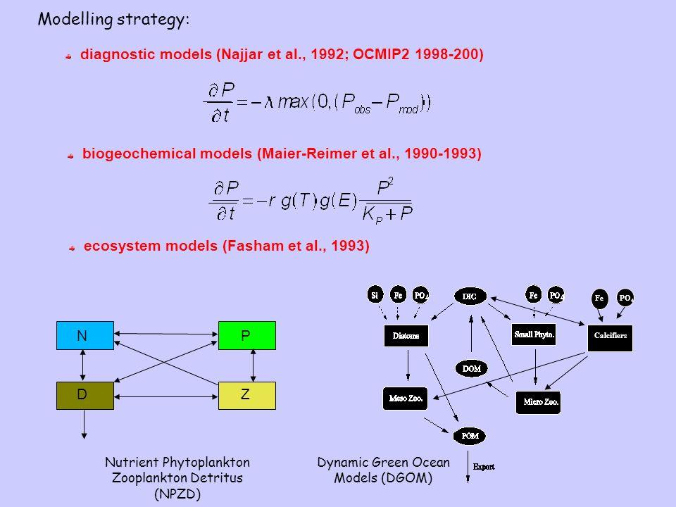 Modelling strategy: diagnostic models (Najjar et al., 1992; OCMIP2 1998-200) biogeochemical models (Maier-Reimer et al., 1990-1993) ecosystem models (