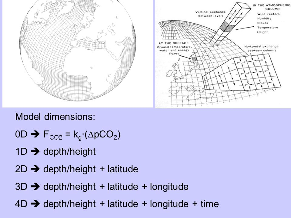 Model dimensions: 0D F CO2 = k g ·(pCO 2 ) 1D depth/height 2D depth/height + latitude 3D depth/height + latitude + longitude 4D depth/height + latitude + longitude + time