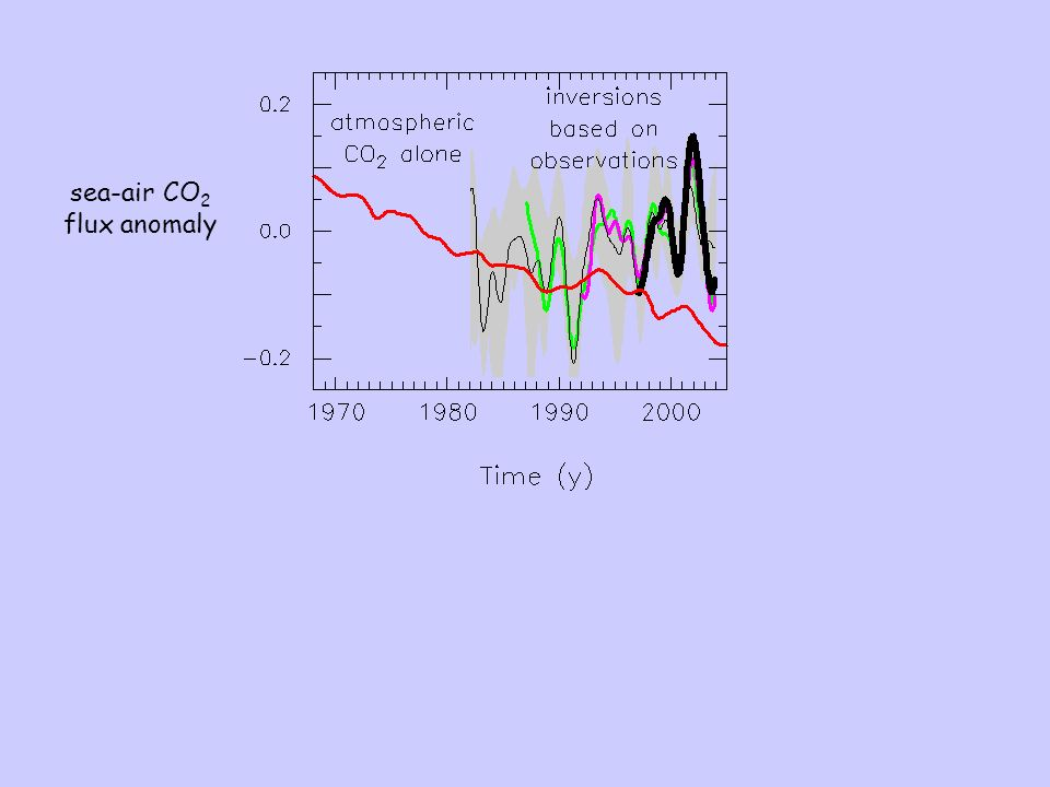 sea-air CO 2 flux anomaly