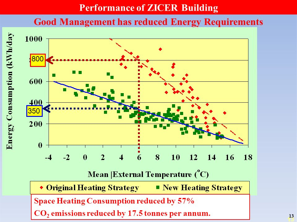 13 Good Management has reduced Energy Requirements 800 350 Space Heating Consumption reduced by 57% CO 2 emissions reduced by 17.5 tonnes per annum.