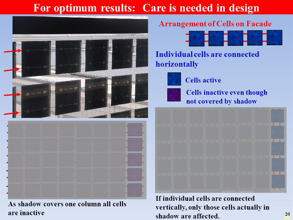 20 Arrangement of Cells on Facade Individual cells are connected horizontally As shadow covers one column all cells are inactive If individual cells are connected vertically, only those cells actually in shadow are affected.