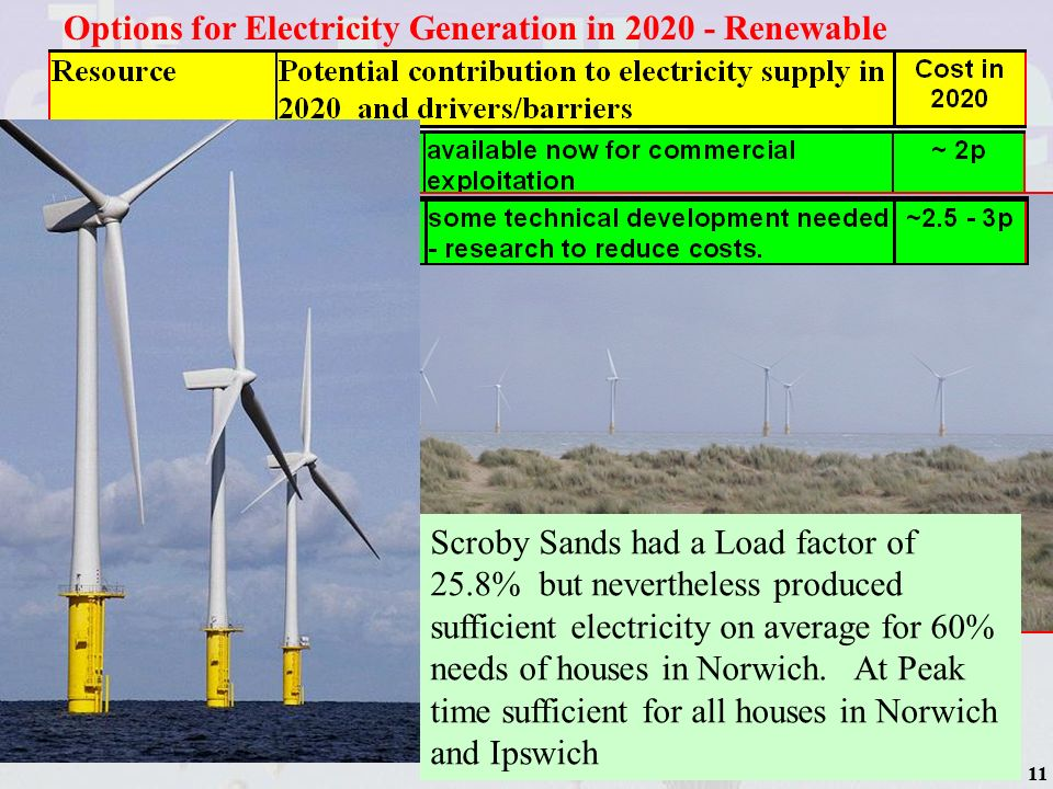 11 Options for Electricity Generation in 2020 - Renewable Scroby Sands had a Load factor of 25.8% but nevertheless produced sufficient electricity on average for 60% needs of houses in Norwich.