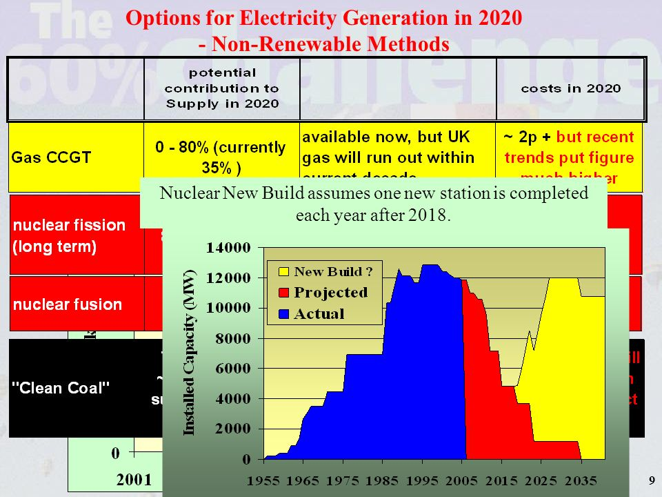Price projected by Government for Gas generation in 2020 UK becomes net importer of gas in 2004 Langeland and Balzand Pipe Lines completed 9 Options for Electricity Generation in 2020 - Non-Renewable Methods Nuclear New Build assumes one new station is completed each year after 2018.