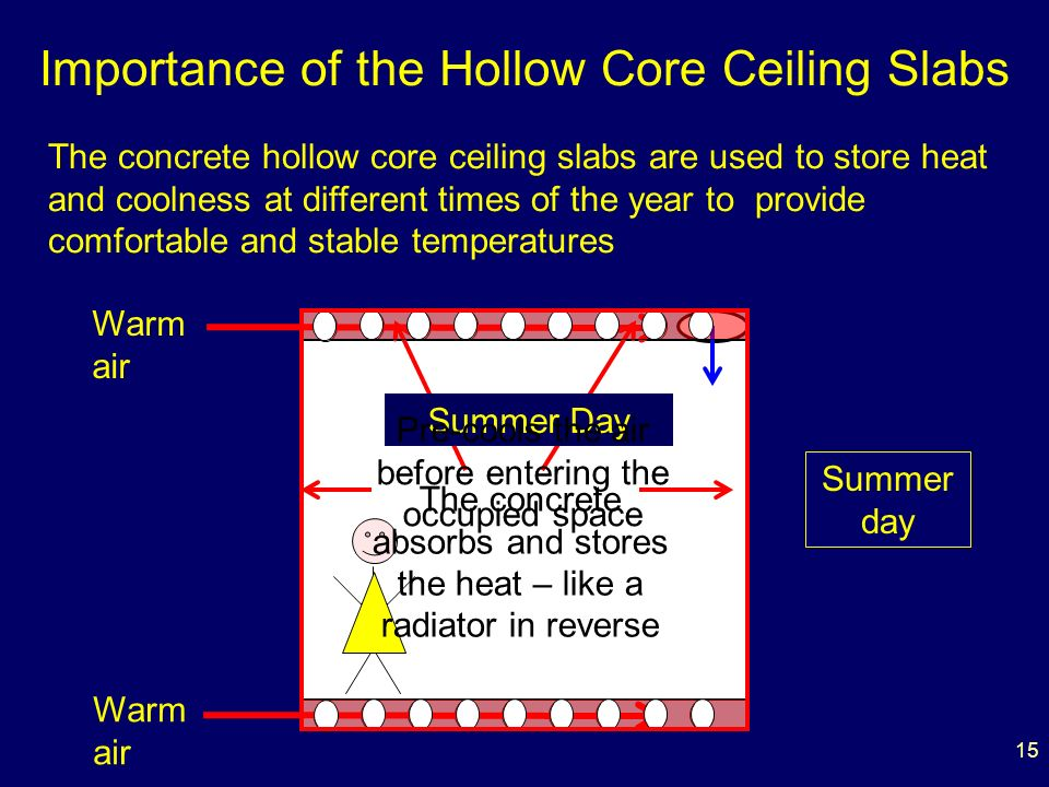 15 Importance of the Hollow Core Ceiling Slabs The concrete hollow core ceiling slabs are used to store heat and coolness at different times of the year to provide comfortable and stable temperatures Warm air Summer Day Pre-cools the air before entering the occupied space The concrete absorbs and stores the heat – like a radiator in reverse Summer day