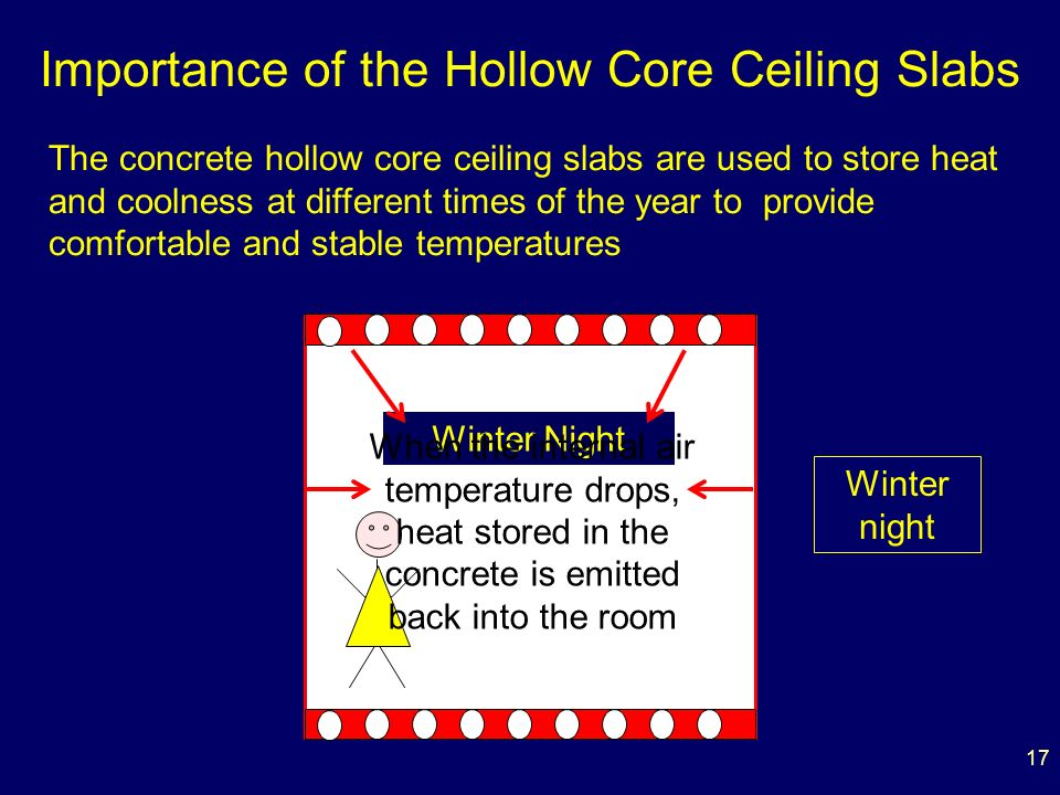 17 Importance of the Hollow Core Ceiling Slabs The concrete hollow core ceiling slabs are used to store heat and coolness at different times of the year to provide comfortable and stable temperatures Winter Night When the internal air temperature drops, heat stored in the concrete is emitted back into the room Winter night