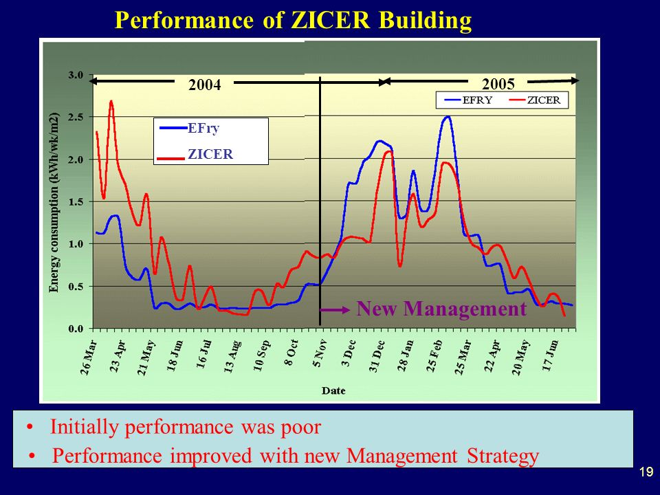 19 Performance of ZICER Building Initially performance was poor Performance improved with new Management Strategy 2005 2004 EFry ZICER New Management