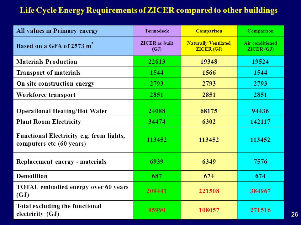 26 Life Cycle Energy Requirements of ZICER compared to other buildings All values in Primary energy TermodeckComparison Based on a GFA of 2573 m 2 ZICER as built (GJ) Naturally Ventilated ZICER (GJ) Air conditioned ZICER (GJ) Materials Production226131934819524 Transport of materials154415661544 On site construction energy2793 Workforce transport2851 Operational Heating/Hot Water240886817594436 Plant Room Electricity344746302142117 Functional Electricity e.g.