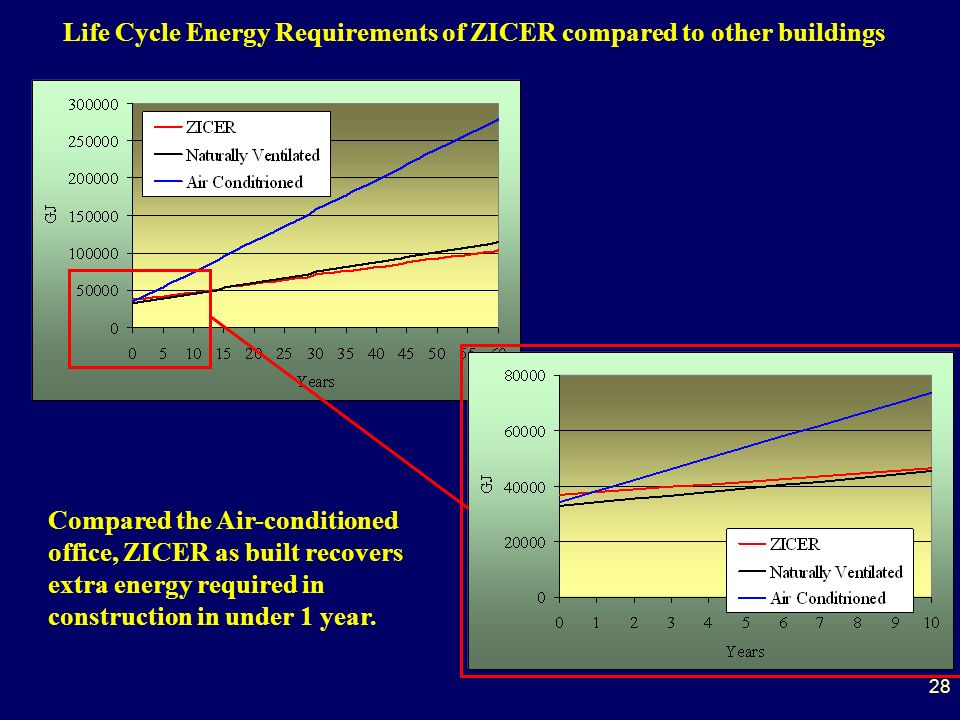 28 Life Cycle Energy Requirements of ZICER compared to other buildings Compared the Air-conditioned office, ZICER as built recovers extra energy required in construction in under 1 year.
