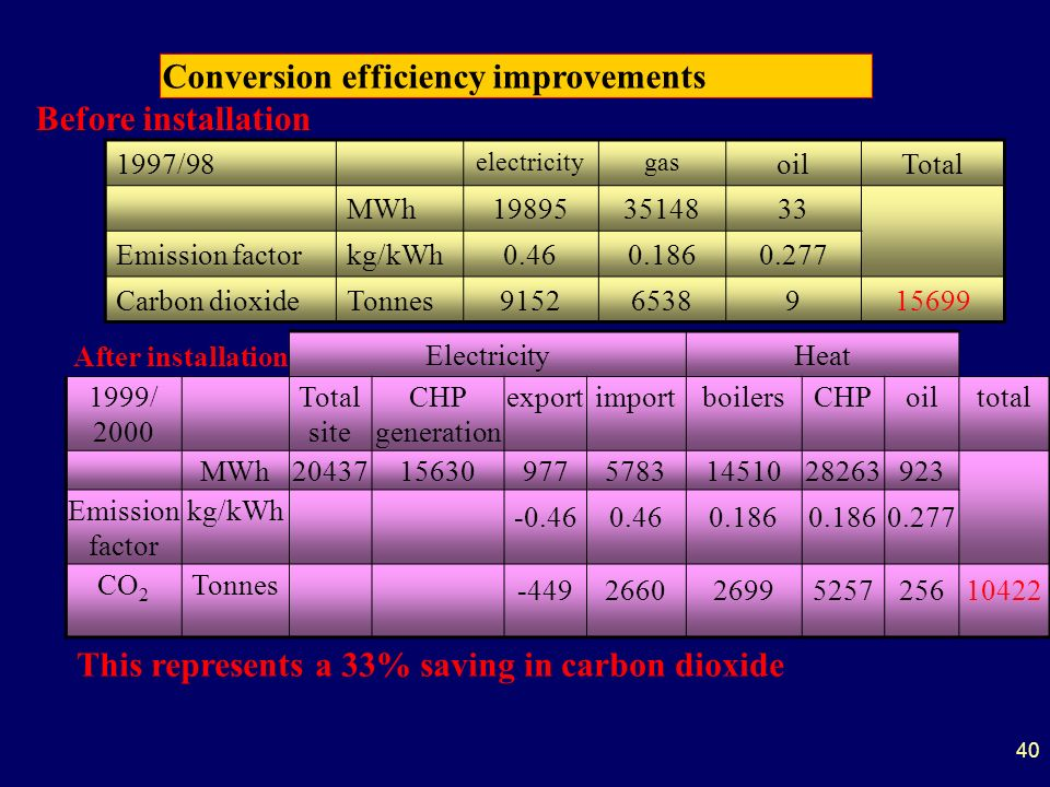 40 Conversion efficiency improvements 1997/98 electricitygas oilTotal MWh198953514833 Emission factorkg/kWh0.460.1860.277 Carbon dioxideTonnes91526538915699 ElectricityHeat 1999/ 2000 Total site CHP generation exportimportboilersCHPoiltotal MWh204371563097757831451028263923 Emission factor kg/kWh -0.460.460.186 0.277 CO 2 Tonnes -44926602699525725610422 Before installation After installation This represents a 33% saving in carbon dioxide