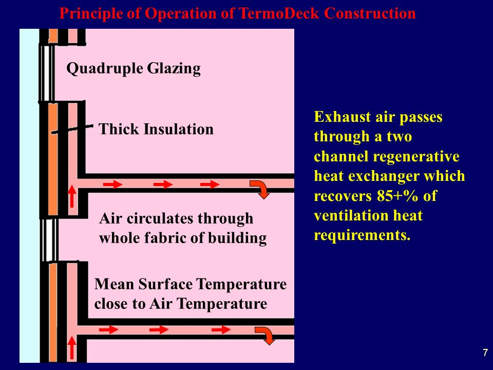 7 Quadruple Glazing Thick Insulation Air circulates through whole fabric of building Principle of Operation of TermoDeck Construction Exhaust air passes through a two channel regenerative heat exchanger which recovers 85+% of ventilation heat requirements.