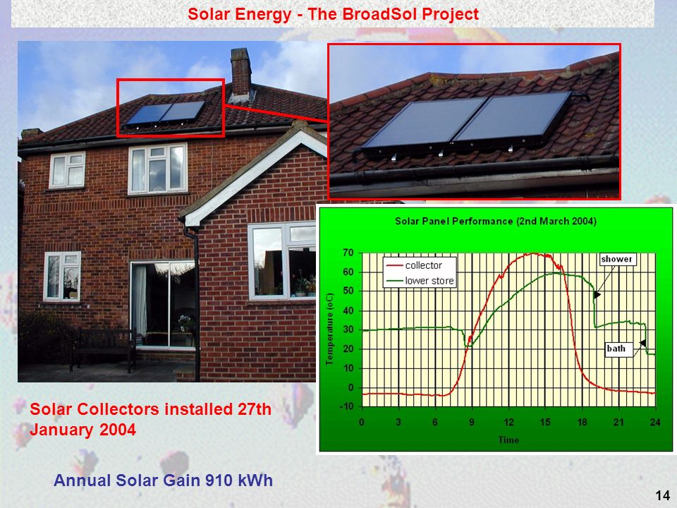14 Solar Energy - The BroadSol Project Annual Solar Gain 910 kWh Solar Collectors installed 27th January 2004