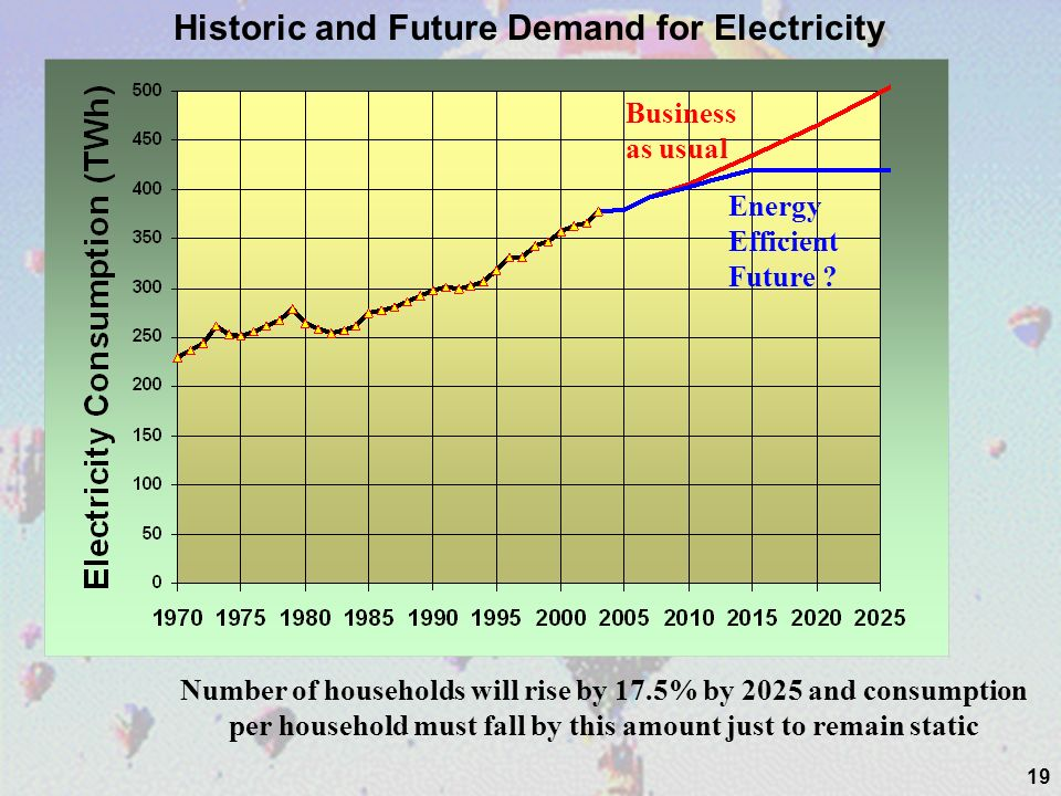 19 Historic and Future Demand for Electricity Number of households will rise by 17.5% by 2025 and consumption per household must fall by this amount just to remain static Business as usual Energy Efficient Future