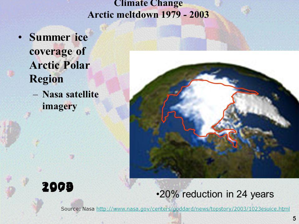 5 1979 2003 Climate Change Arctic meltdown 1979 - 2003 Summer ice coverage of Arctic Polar Region –Nasa satellite imagery Source: Nasa http://www.nasa.gov/centers/goddard/news/topstory/2003/1023esuice.htmlhttp://www.nasa.gov/centers/goddard/news/topstory/2003/1023esuice.html 20% reduction in 24 years
