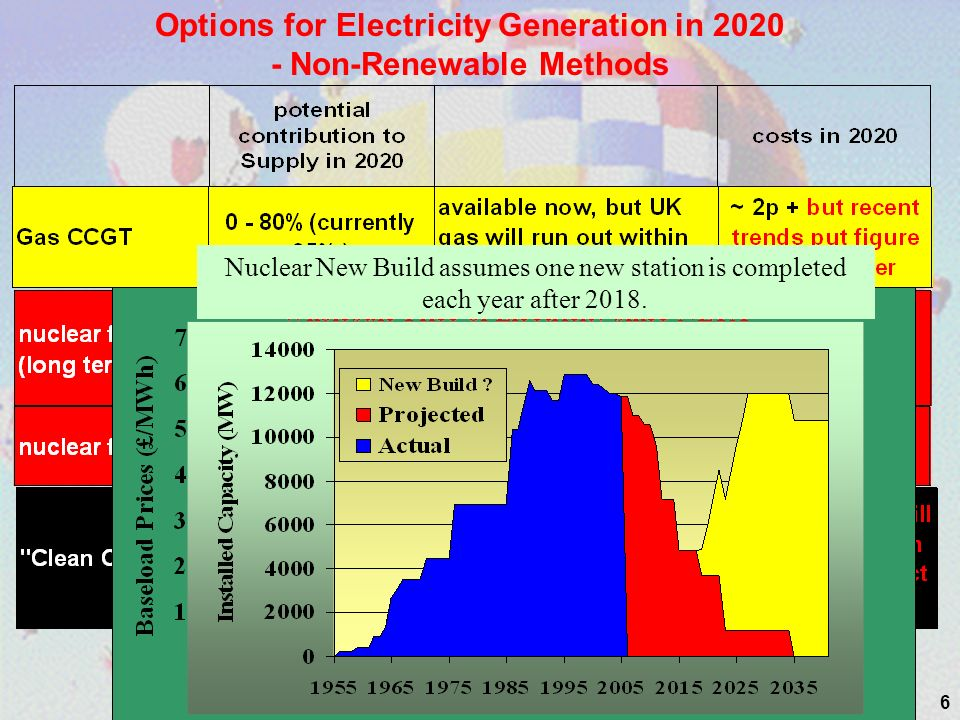 6 Options for Electricity Generation in 2020 - Non-Renewable Methods Nuclear New Build assumes one new station is completed each year after 2018.
