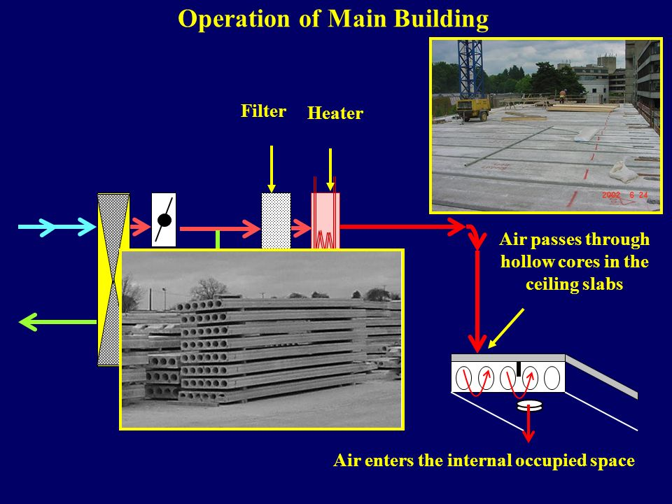 Air enters the internal occupied space Filter Heater Air passes through hollow cores in the ceiling slabs Operation of Main Building