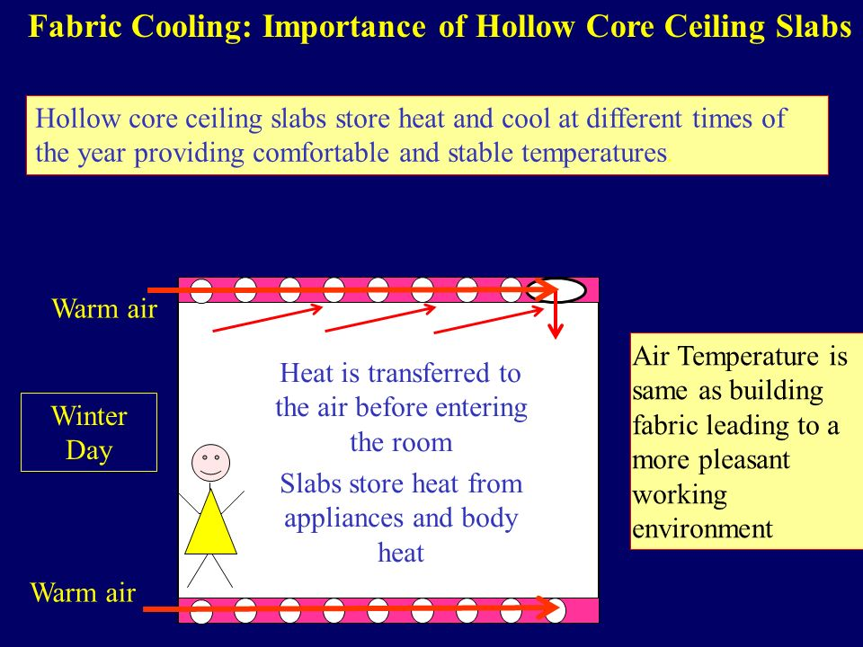 Fabric Cooling: Importance of Hollow Core Ceiling Slabs Hollow core ceiling slabs store heat and cool at different times of the year providing comfortable and stable temperatures.