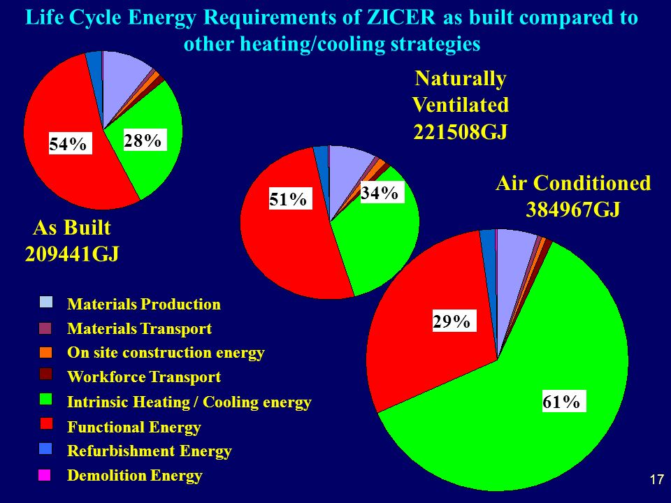 17 As Built 209441GJ Air Conditioned 384967GJ Naturally Ventilated 221508GJ Life Cycle Energy Requirements of ZICER as built compared to other heating/cooling strategies Materials Production Materials Transport On site construction energy Workforce Transport Intrinsic Heating / Cooling energy Functional Energy Refurbishment Energy Demolition Energy 28% 54% 34% 51% 61% 29%