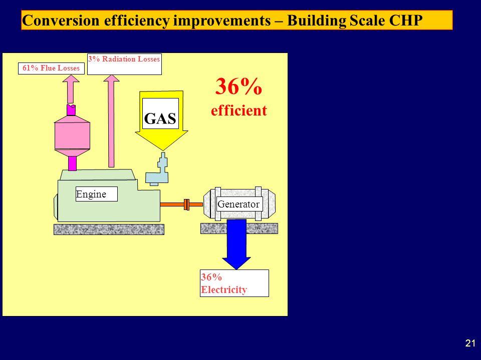 21 Engine Generator 36% Electricity GAS 11% Flue Losses3% Radiation Losses Conversion efficiency improvements – Building Scale CHP 61% Flue Losses 36%