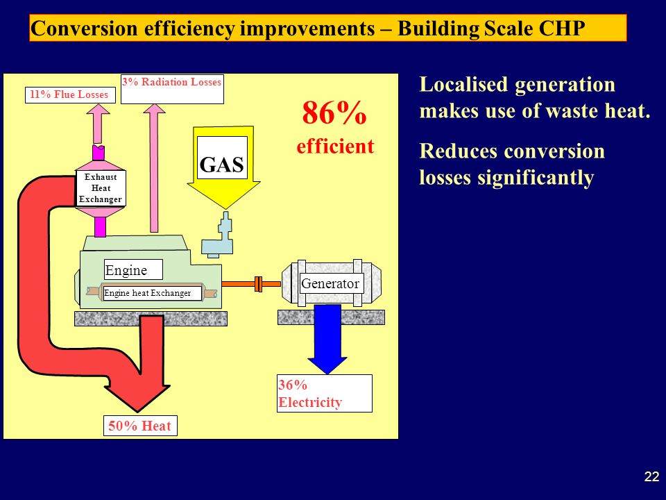 22 Engine Generator 36% Electricity 50% Heat GAS Engine heat Exchanger Exhaust Heat Exchanger 11% Flue Losses3% Radiation Losses 86% efficient Localised generation makes use of waste heat.